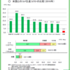 日本農業のディストピア④ ―そして辿りつく低コスト生産という結論―