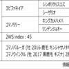 POG2020-2021ドラフト対策 No.160 コマノルヴァン