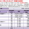 ナオト・インティライミの配信ダウンロード売上ランキング