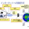 【インターネット接続方式】とは、光回線、ADSL、CATV、モバイルWi-Fi