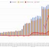2月の家計簿・資産運用結果を公開!