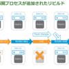 モノは壊れるシリーズ⑤- vSAN 6.6.1までの再同期エンハンスメント続