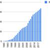 1990年から乃村工藝社を積み立てるとどうなるか