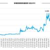 新報国製鉄(5542)企業分析②