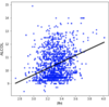 【Python】機械学習の基本「単回帰分析」を実装してみる