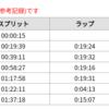 【DNF速報】別府大分毎日マラソン