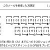 【期間限定】ハピタス どの広告利用でも200円分のボーナスポイントプレゼント中!攻略法は?