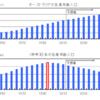 2020年 中国不動産バブル崩壊説