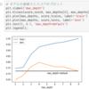 【クエスト追加】「Python機械学習中級」リリースのお知らせ