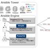 Ansible Tower による VMware vSphere 環境の自動化 Part1