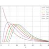 クーポンコレクター問題の拡張とその確率分布