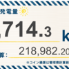 5/10〜5/16の発電設備全体の総発電量は9,714.3kWh(目標比86%)でした!