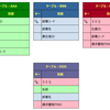 GROUP JOINの複数結合について(Linq To Entities )