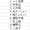 日本ハム2000年~2002年ベストスタメン&ローテーション