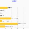 Mantis1.1.2 のグラフを JpGraph から Google Chart に変更