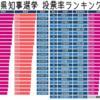「沖縄は選挙の投票率低い」!?  篠原常一郎さんのデマで逆に分かった! 沖縄県知事選は投票率63.24% で 47都道府県中トップでした!