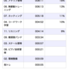 2020/03/08(日) 週次レビュー(のようなもの)