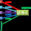 ファンダメンタルズ分析への入口 ~市場での証券価格決定プロセス~
