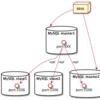 【Docker】MySQLのフェイルオーバーをdocker-composeで構築