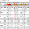 4/1 静岡〜新宿線 路線再編ダイヤ改正(その1)