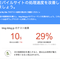 Googleの「Test My Site」でこのブログの速度を診断して修正後に再計測を実施してみた