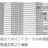 電子家計簿とTポイント情報