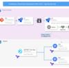 Slotを用いたAppService のStaging環境とAzureDevOps PipelineのリリースによるBlueGreen Deployment