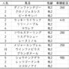 阪神ジュベナイルフィリーズ2019出走馬予定馬考察と消去法予想