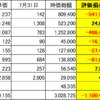 20年7月31日 日米株式損益状況 ポンコツ重工長大製造業
