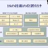 【自然言語処理】使われている技術とタスク