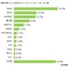 【IT】SIMフリースマホ、メーカーシェア1位はアップル