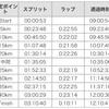 【調整ラン】9月2日はハーフマラソン!