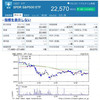 SPDR S&P500 1557 買付時の注意点