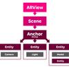 RealityKit の説明と SceneKit との違いについて考える (Xcode 11.0 Beta 1)