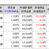 日経平均6月以来の年初来高値更新!