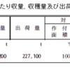 【書評】週2日だけ働いて農業で1000万円稼ぐ法 -堀口博行(著)