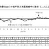 平成30年2月の家計調査、教育費3カ月連続の減少