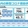 新型コロナ 兵庫県 1,088人 , 宝塚市 42人