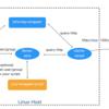 サーバーレスでプライベートな STNS のバックエンド API を AWS で実現した話