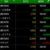 ETF積立投資 2020/06/15