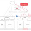 Mercari Microservices PlatformにおけるKubernetes Cluster移行