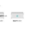 【Laravel Practice04】AnsibleでNTPサーバーを構築