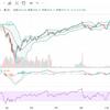 株式市場軟調な動き続く。こういうときS&P500はジワジワ上がるから焦れずに投資を続けよう