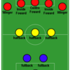 Arsenal Rewind : Tactical Evolution - From W-M to 4-2-3-1 (Part I) By Amlan Majumdar