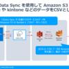 CData Sync Amazon S3 Destination の使い方
