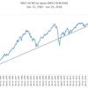 <積立のモチベーション向上>MSCIコクサイ・S&P500・TOPIXの超長期チャート