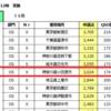 2019 鶴見川、NTT、JLRSパーティ結果