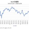 原油価格下落の影響でMLP・BDCが割安に