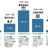経営と同化するデジタル戦略--なぜ日本ではテクノロジが軽視されるのか
