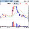 ヴィンクス、セルフレジ関連で約一ヶ月で株価三倍に! 幸和製作所は減益見通し発表で寄らずS安へ!